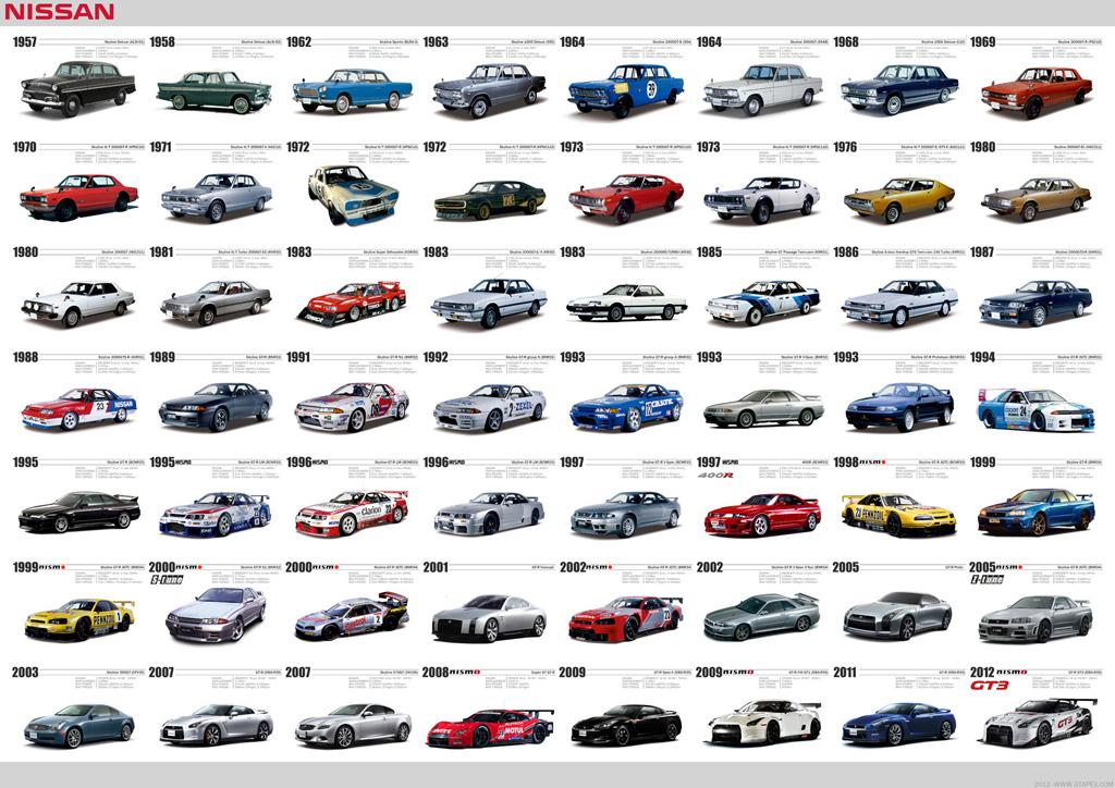 Wtb Nissan Skyline Gtr History Poster Wtb Gt R Life
